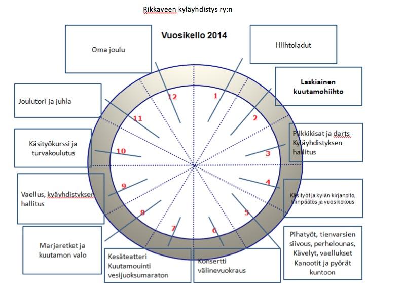 VUOSIKELLO2014